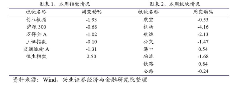 【兴证交运l周报】2020 年快递行业数据发布,中通继续稳居第一