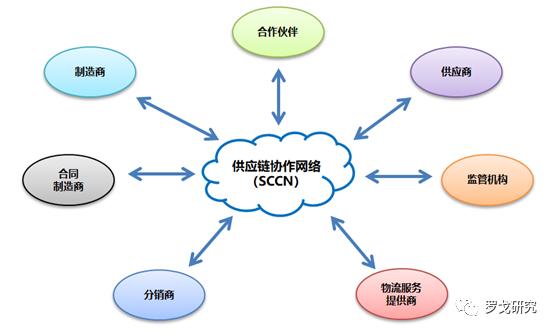 唐隆基|供应链协作网络-供应链数字化的关键解决方案