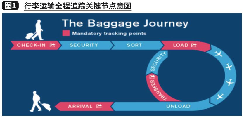 机场自动化行李集装箱处理系统的研究