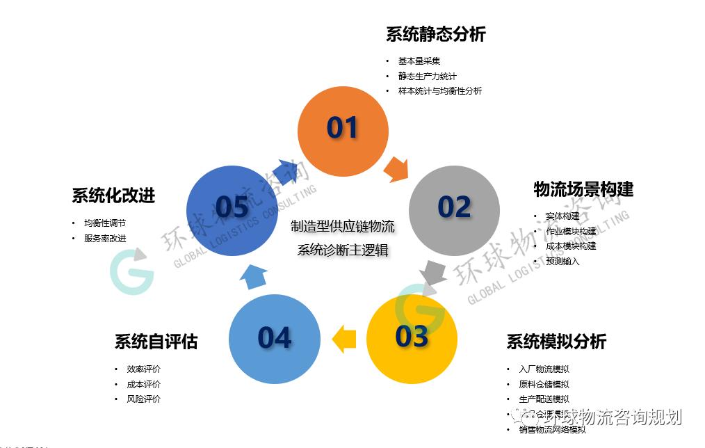 生产物流体系诊断的五个步骤