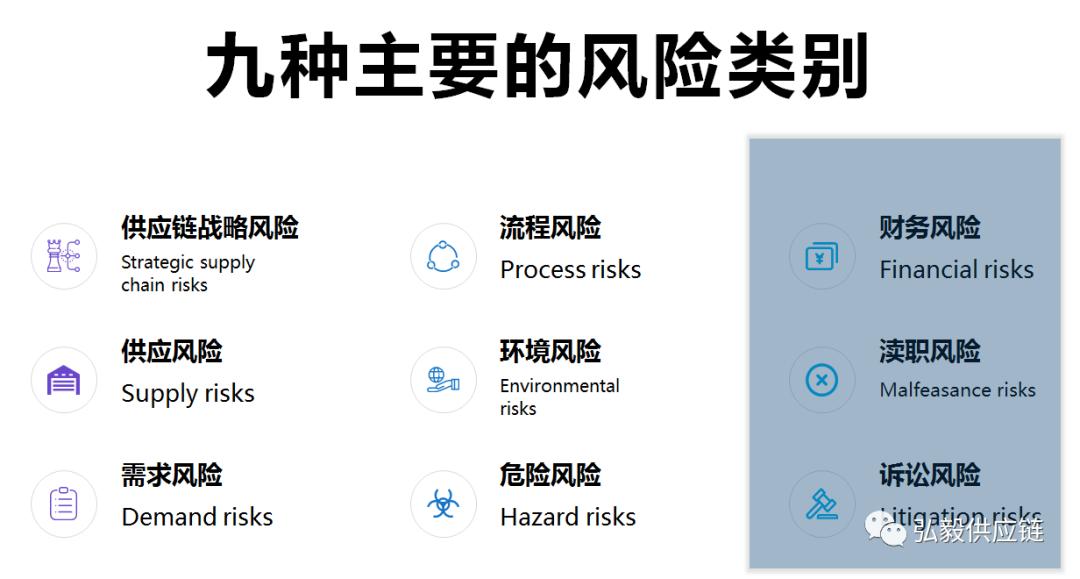 九种主要的风险类别(下) - ASCM CSCP供应链管理学习[6]
