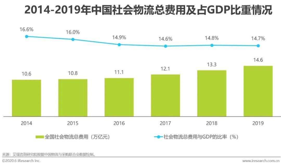 物流行業降本增效的良藥—2020年中國AI+物流發展研究報告(附下載)