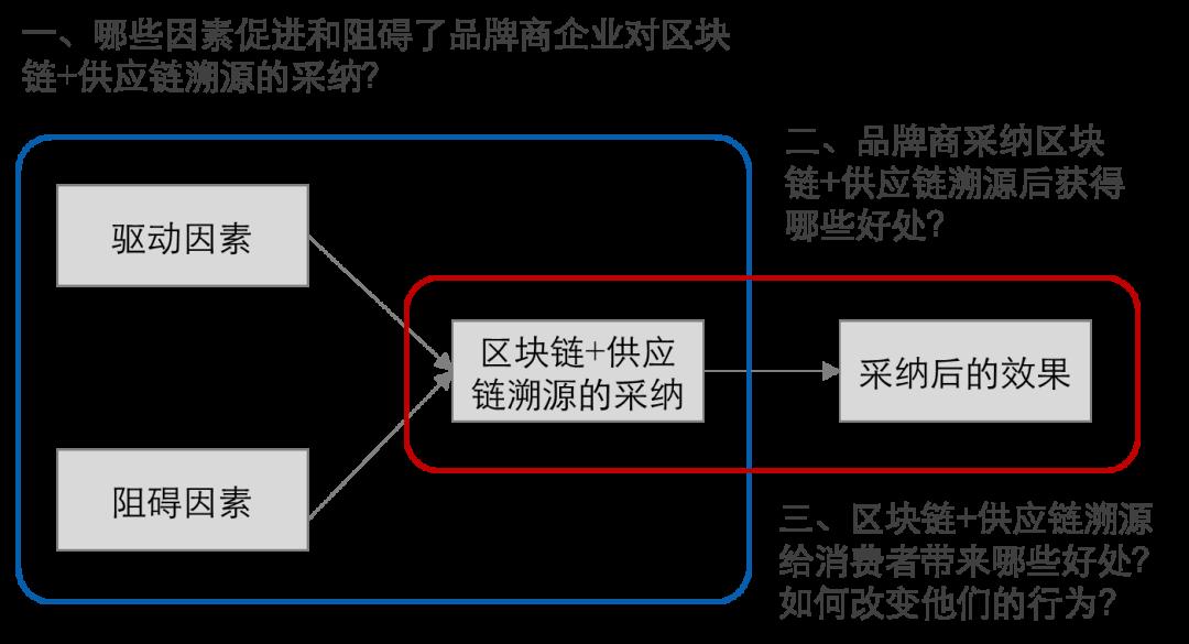《2020区块链溯源服务创新及应用报告》重磅发布!(附下载)