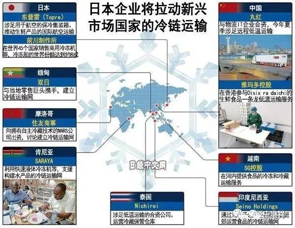 推荐阅读:日本冷链物流CAS新技术