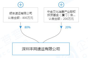 順豐斥資800萬與中金共同成立深圳豐網速運有限公司